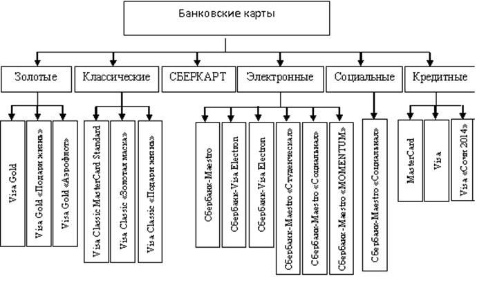 Расчетная карта visa platinum сравнить цены Ярославль